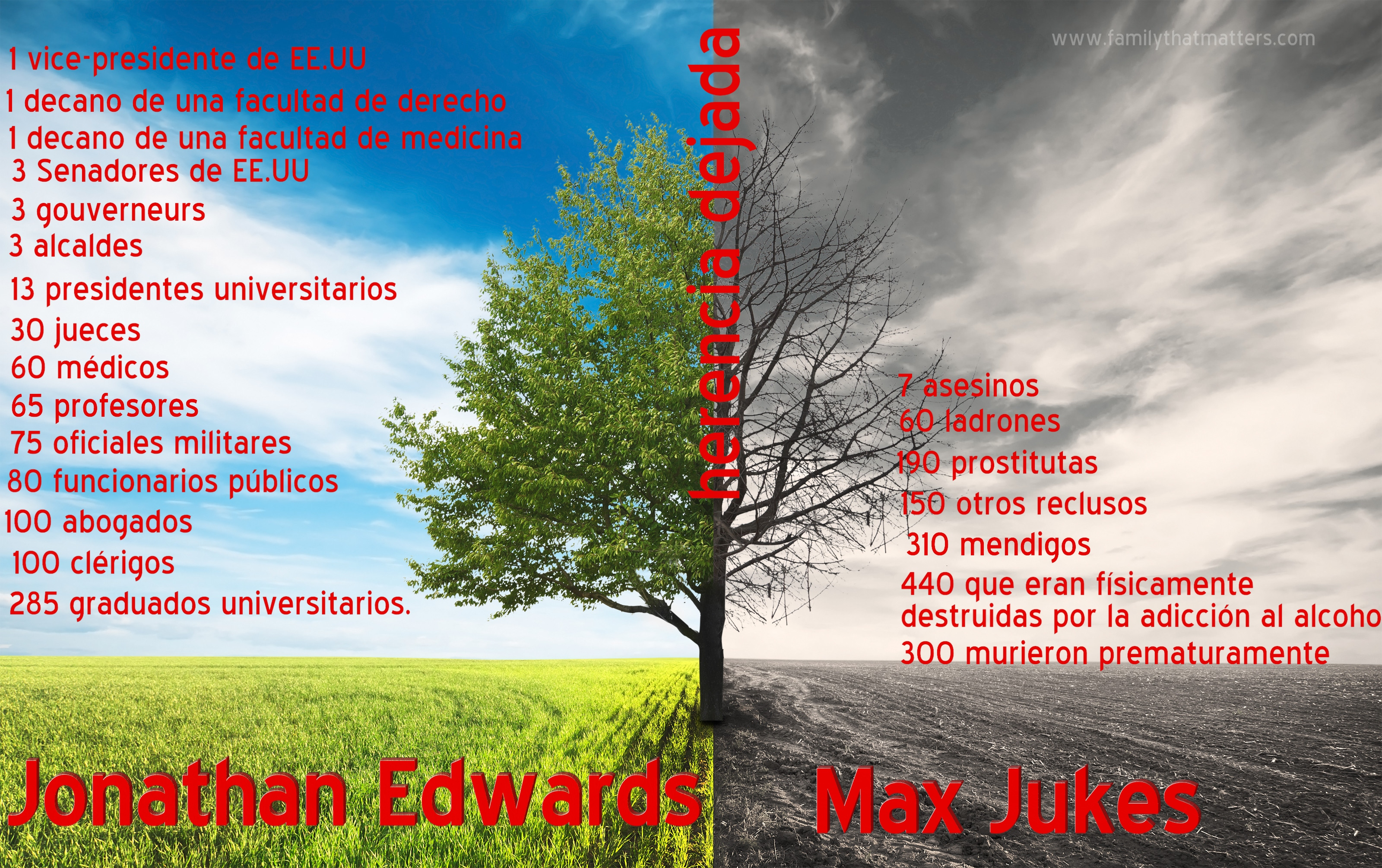 Legados multigeneracionales – La historia de Jonathan Edwards.